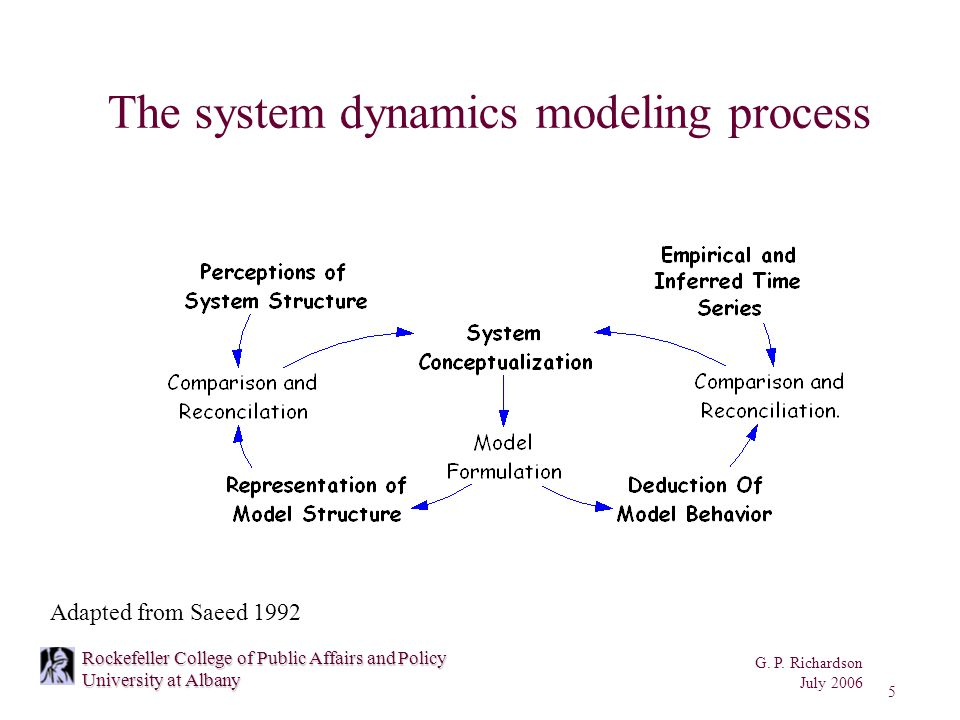 G. P. Richardson July 2006 5 Rockefeller College of Public Affairs and Policy University at Albany The system dynamics modeling process Adapted from S