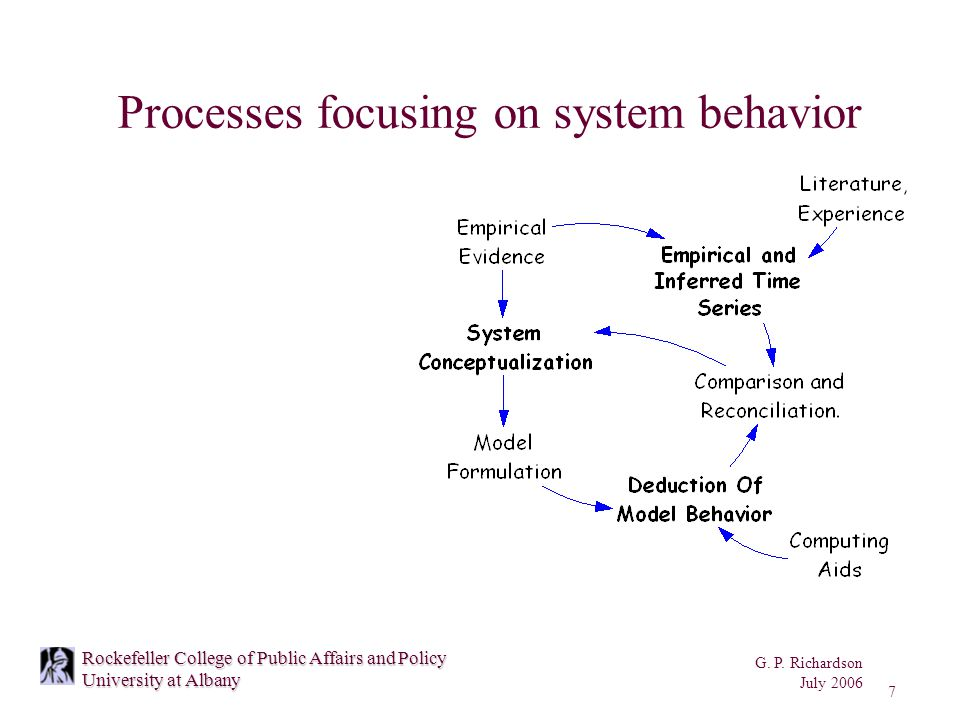 G. P. Richardson July 2006 7 Rockefeller College of Public Affairs and Policy University at Albany Processes focusing on system behavior
