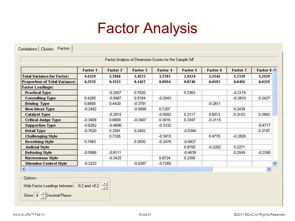 Intro to LPA Feb 11©2011 EDAC All Rights ReservedSlide 31 Factor Analysis