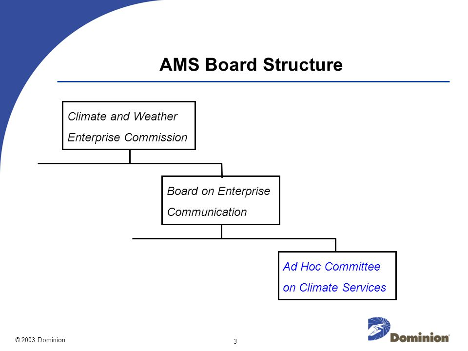 © 2003 Dominion 3 AMS Board Structure Climate and Weather Enterprise Commission Board on Enterprise Communication Ad Hoc Committee on Climate Services