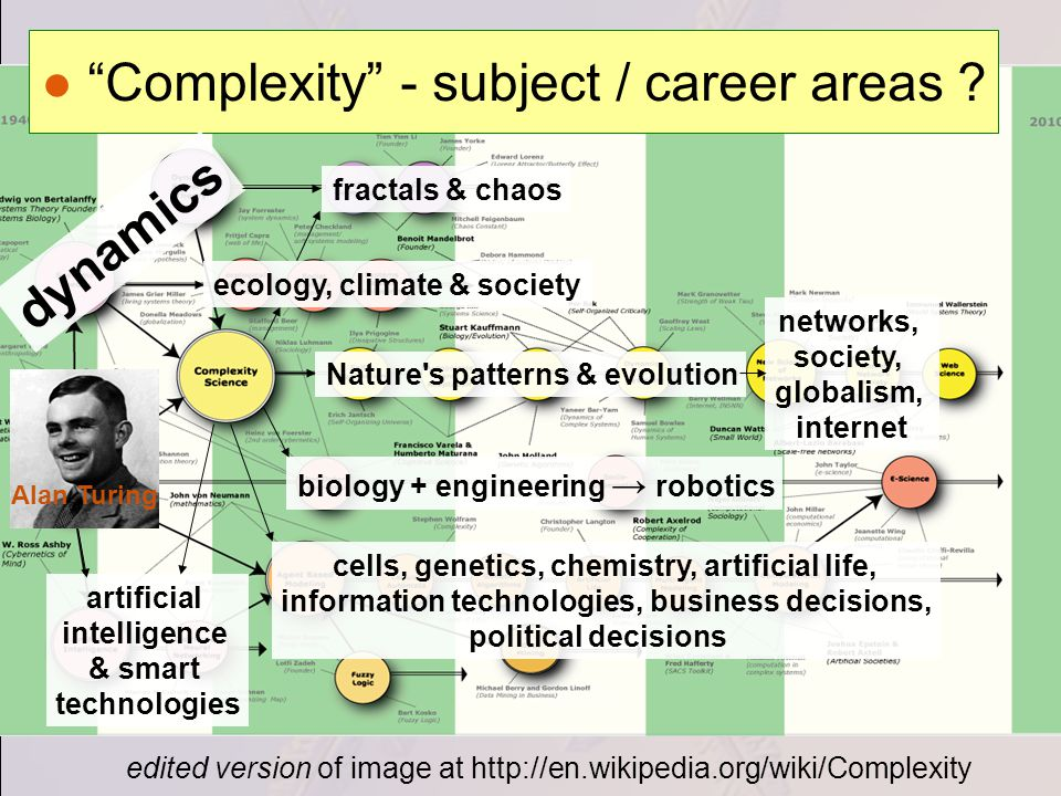 edited version of image at http://en.wikipedia.org/wiki/Complexity Complexity - subject / career areas .
