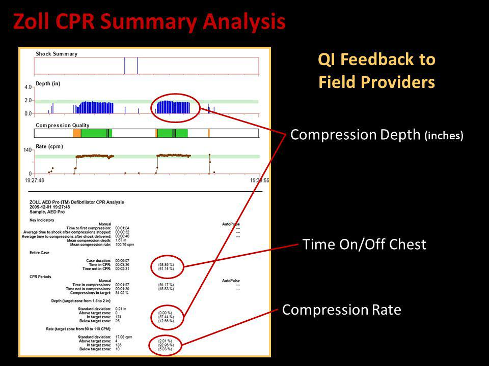Compression Depth (inches) Zoll CPR Summary Analysis Time On/Off Chest Compression Rate QI Feedback to Field Providers