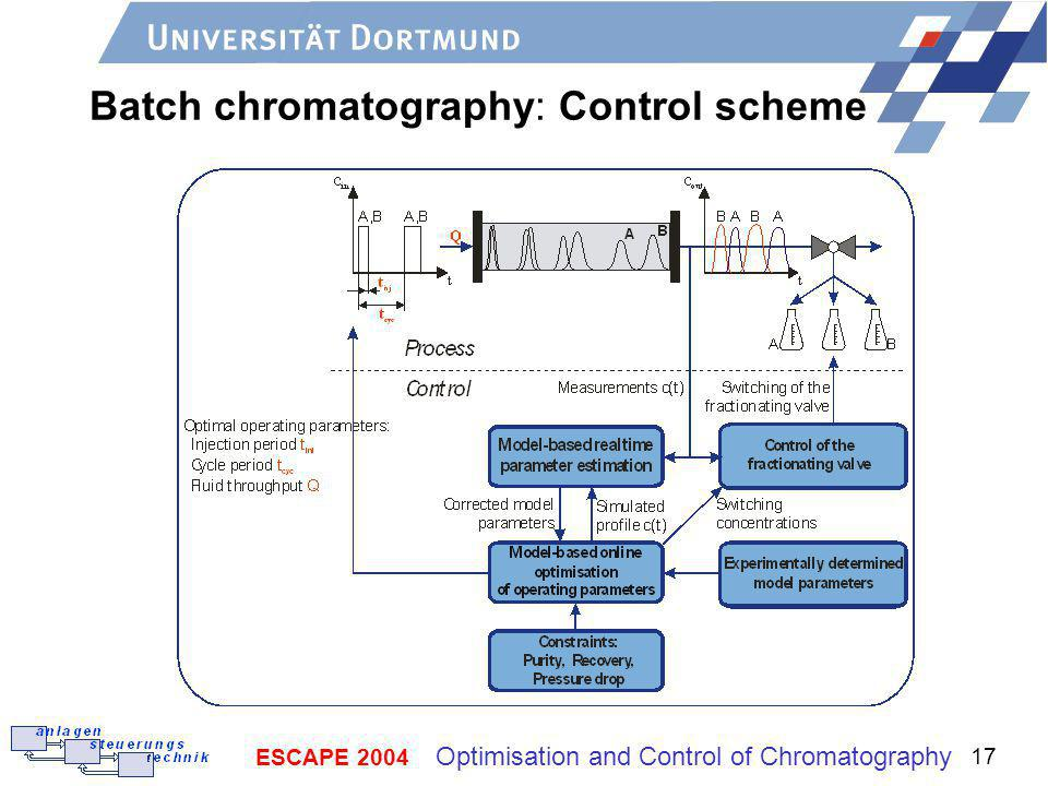 ESCAPE 2004 Optimisation and Control of Chromatography 17 Batch chromatography: Control scheme