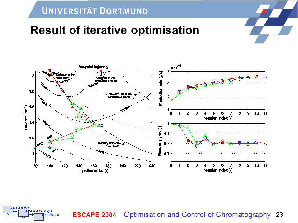 ESCAPE 2004 Optimisation and Control of Chromatography 23 Result of iterative optimisation