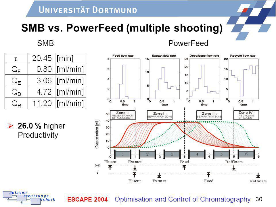 ESCAPE 2004 Optimisation and Control of Chromatography 30 SMB vs.