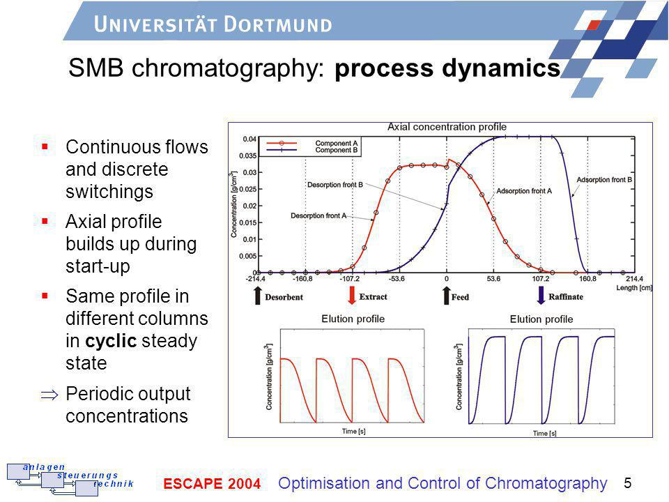 ESCAPE 2004 Optimisation and Control of Chromatography 5 SMB chromatography: process dynamics Continuous flows and discrete switchings Axial profile builds up during start-up Same profile in different columns in cyclic steady state Periodic output concentrations