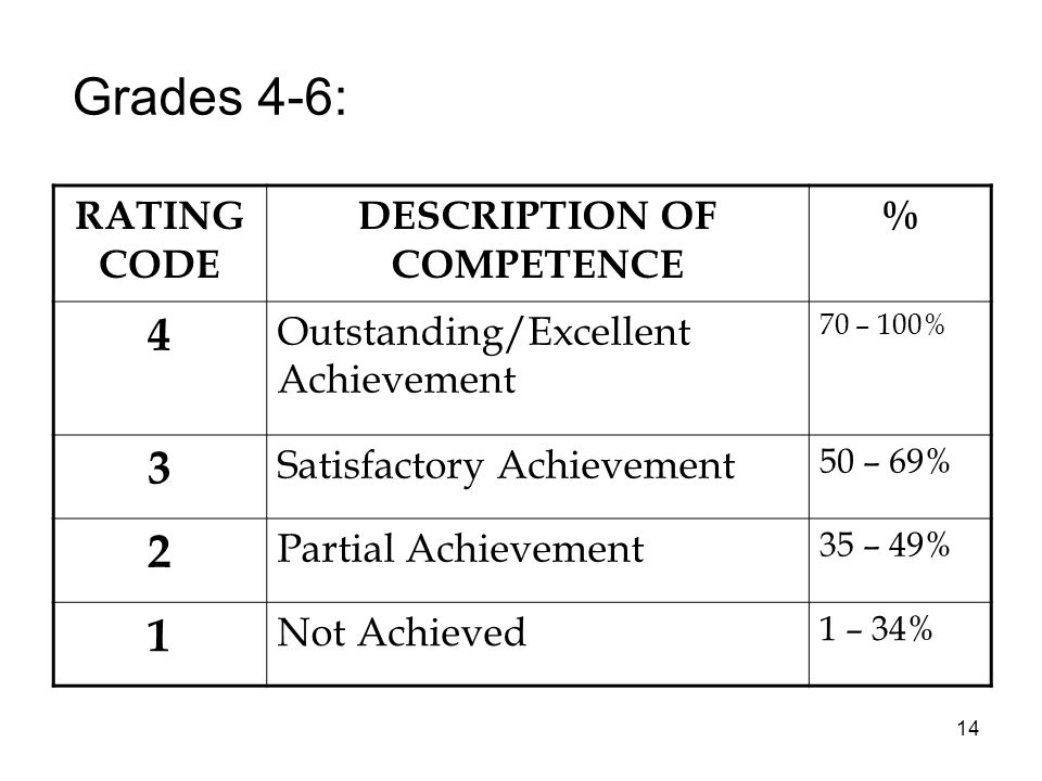 14 Grades 4-6: RATING CODE DESCRIPTION OF COMPETENCE % 4 Outstanding/Excellent Achievement 70 – 100% 3 Satisfactory Achievement 50 – 69% 2 Partial Achievement 35 – 49% 1 Not Achieved 1 – 34%