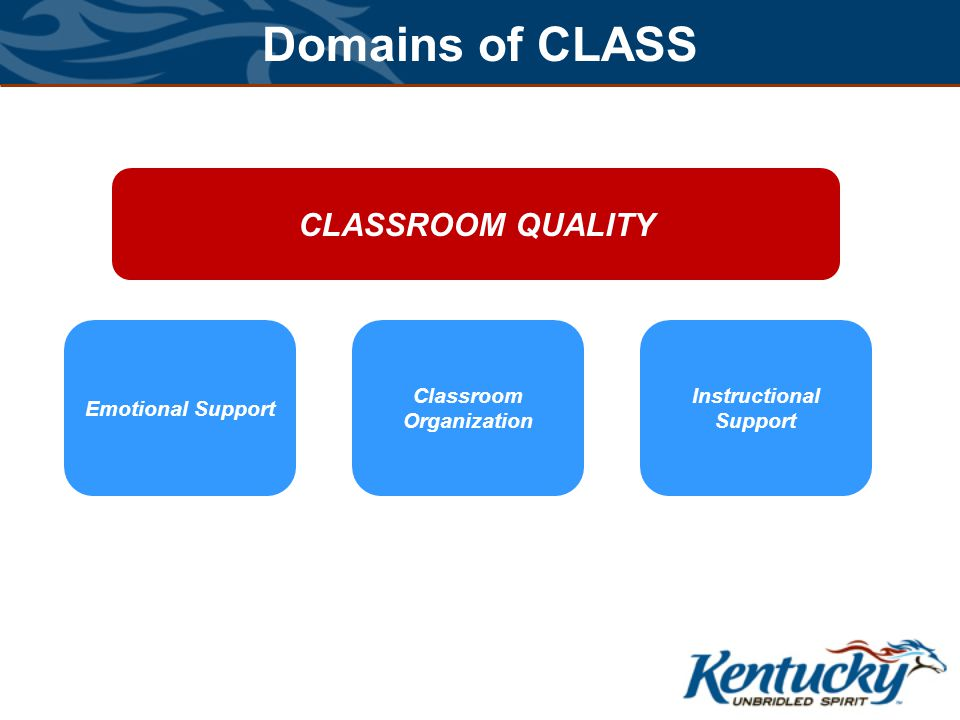 Domains of CLASS CLASSROOM QUALITY Emotional Support Positive Climate Negative Climate Teacher Sensitivity Regard for Student Perspective Classroom Organization Instructional Support