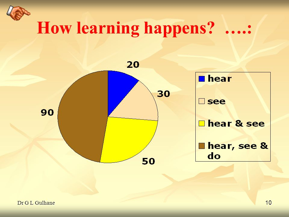 Dr G L Gulhane 10 How learning happens? ….: