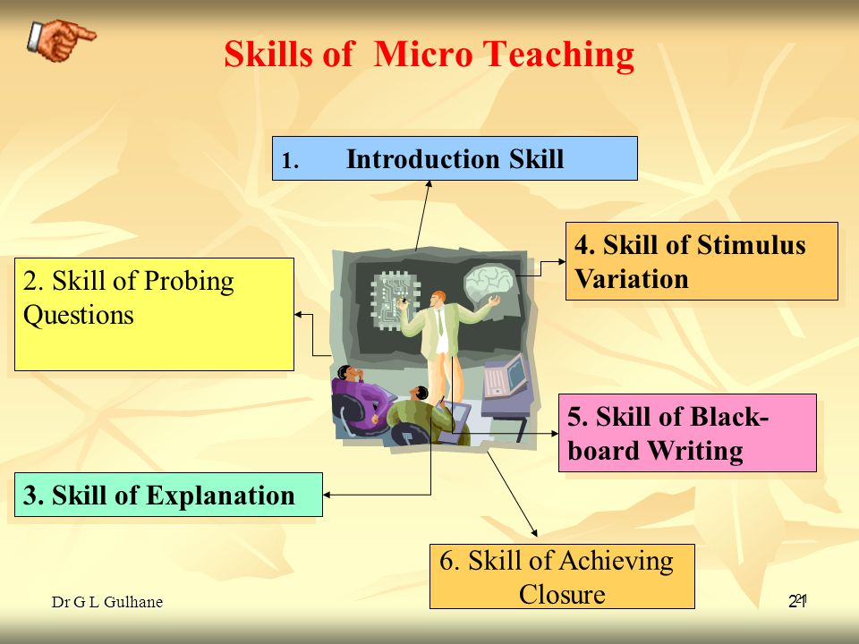 Dr G L Gulhane 21 2. Skill of Probing Questions 1. Introduction Skill 3. Skill of Explanation 4. Skill of Stimulus Variation 5. Skill of Black- board