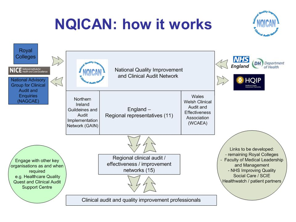 NQICAN: how it works