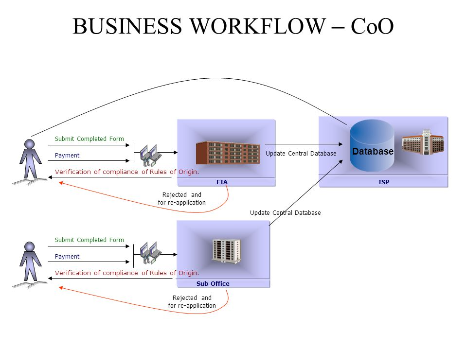BUSINESS WORKFLOW – CoO Submit Completed Form Payment Verification of compliance of Rules of Origin.