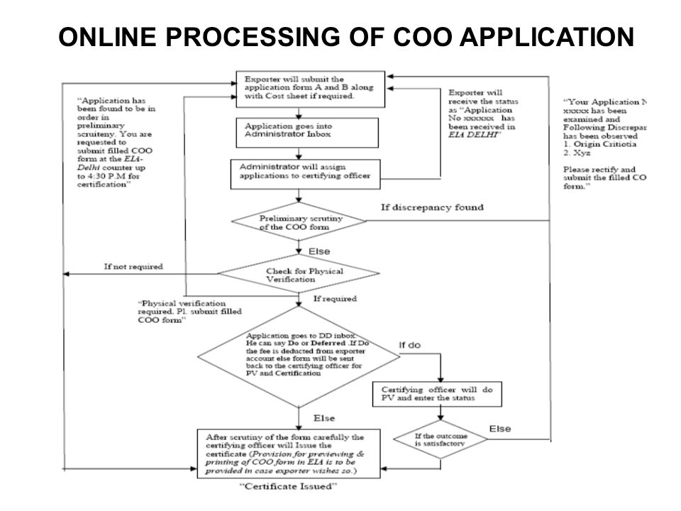 CoO Application format