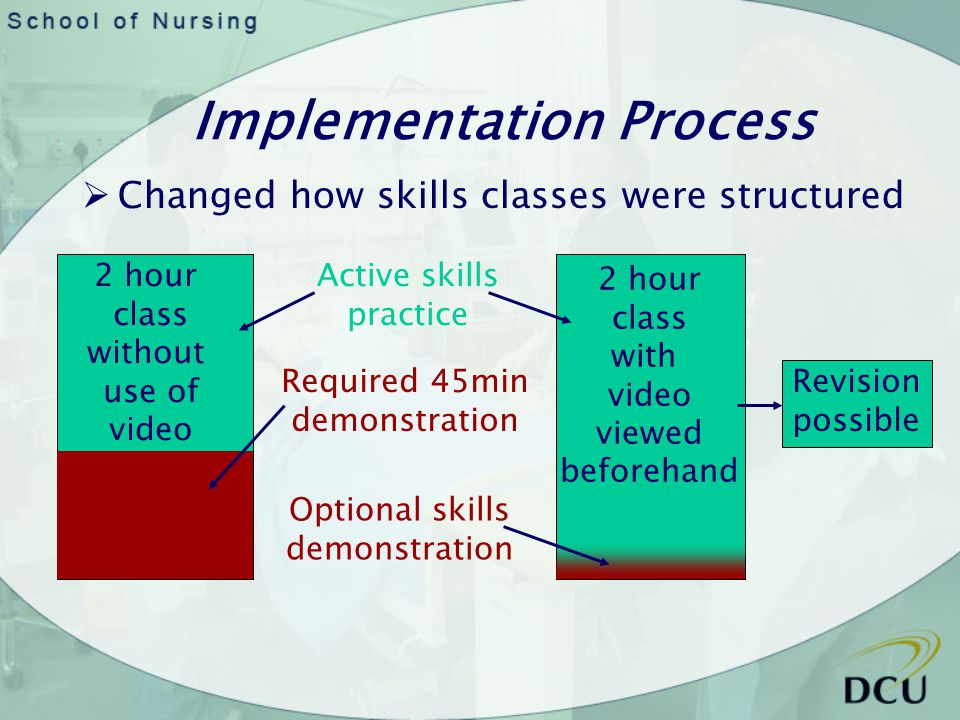 Implementation Process Changed how skills classes were structured 2 hour class without use of video 2 hour class with video viewed beforehand Active skills practice Required 45min demonstration Optional skills demonstration Revision possible