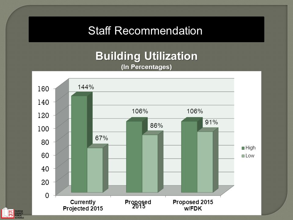 Staff Recommendation Building Utilization (In Percentages) 144% 106% 67% 86% 91% 2015