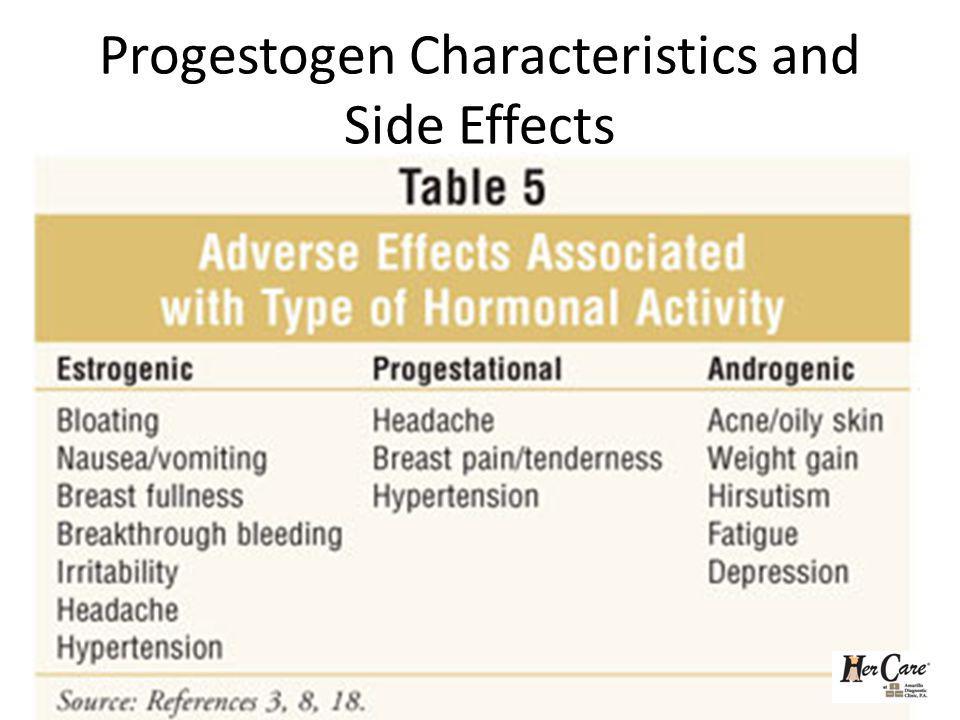 Progestogen Characteristics and Side Effects