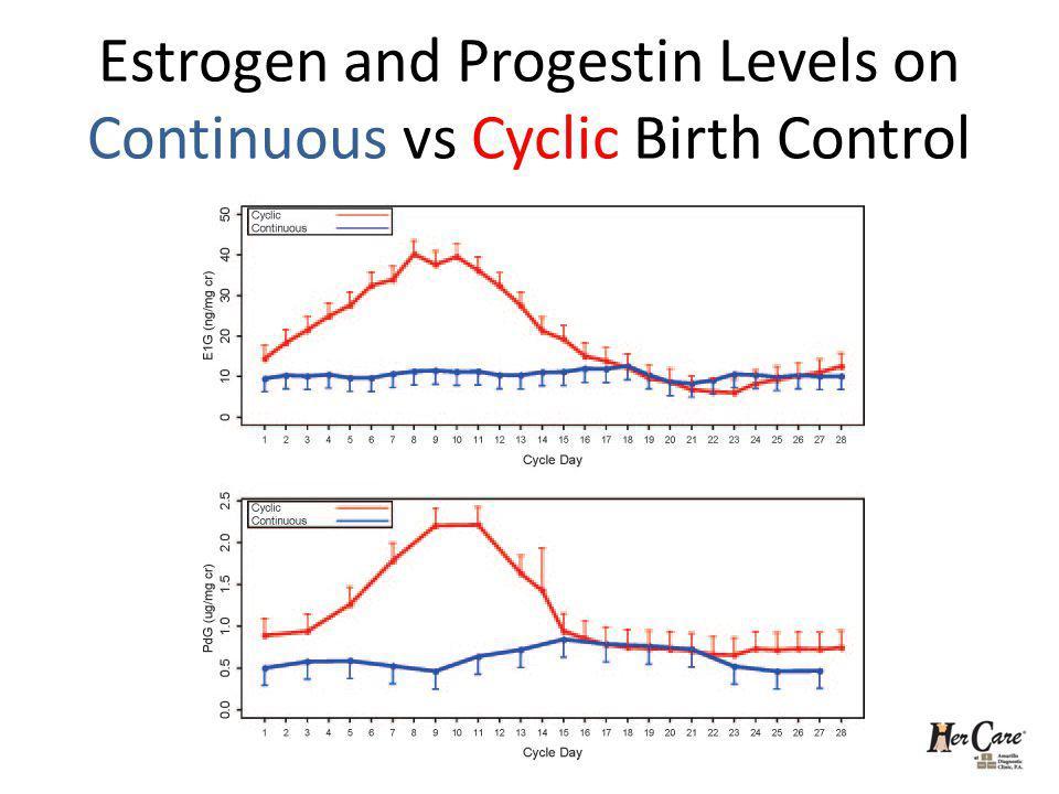 Estrogen and Progestin Levels on Continuous vs Cyclic Birth Control
