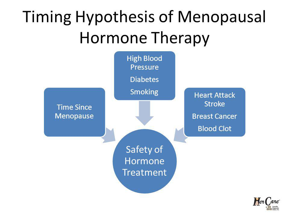 Timing Hypothesis of Menopausal Hormone Therapy Safety of Hormone Treatment Time Since Menopause High Blood Pressure Diabetes Smoking Heart Attack Str