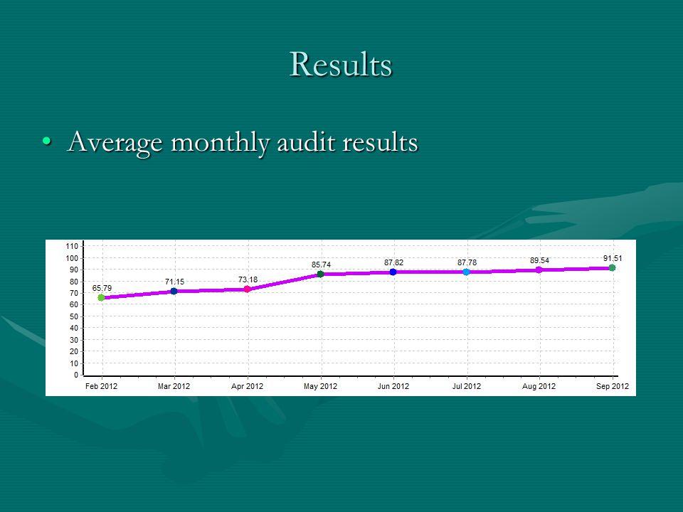 Results Average monthly audit resultsAverage monthly audit results