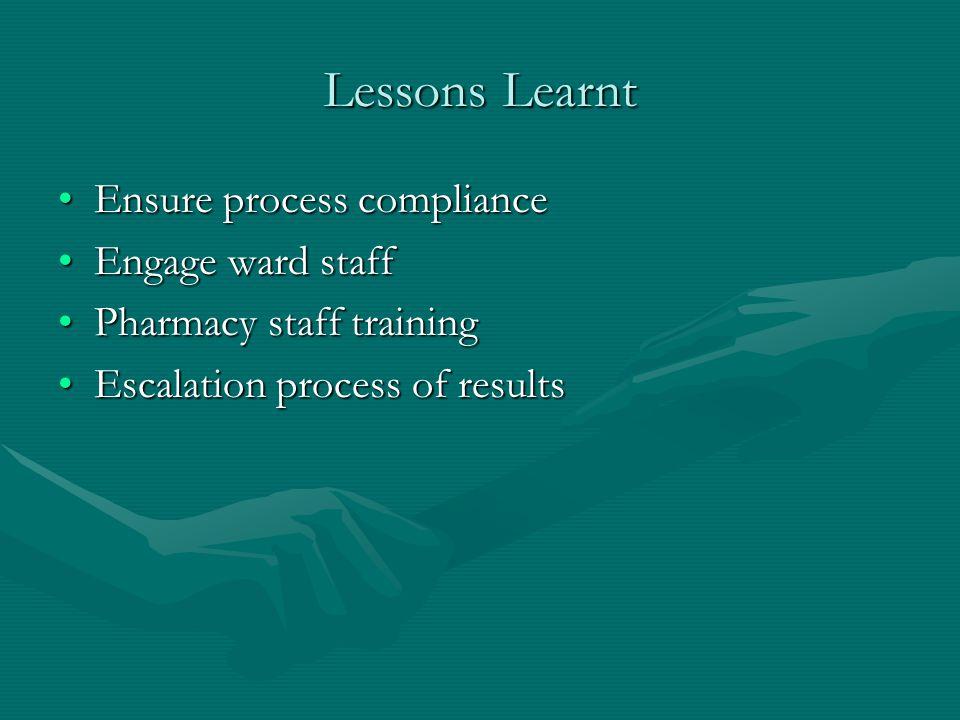 Lessons Learnt Ensure process complianceEnsure process compliance Engage ward staffEngage ward staff Pharmacy staff trainingPharmacy staff training Es