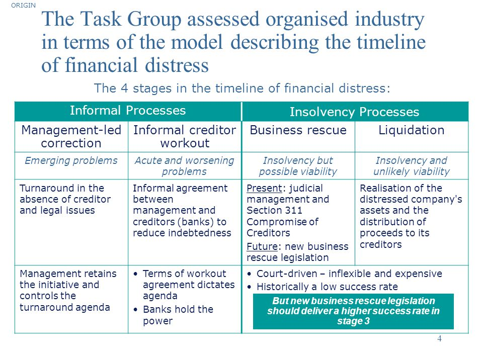 ©2004 Deloitte & Touche 4 The Task Group assessed organised industry in terms of the model describing the timeline of financial distress The 4 stages