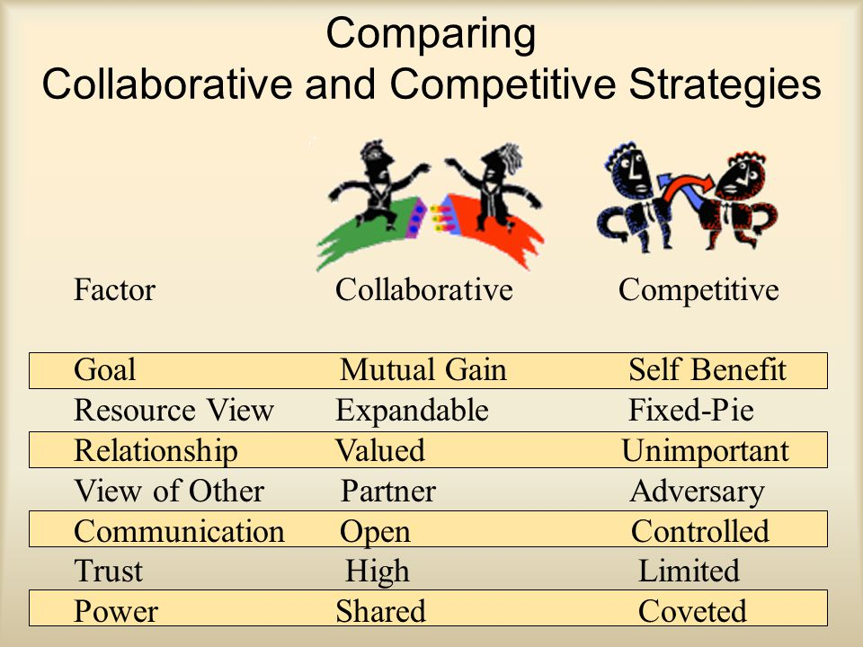 Comparing Collaborative and Competitive Strategies Factor Collaborative Competitive Goal Mutual Gain Self Benefit Resource View Expandable Fixed-Pie Relationship Valued Unimportant View of Other Partner Adversary Communication Open Controlled Trust High Limited Power Shared Coveted