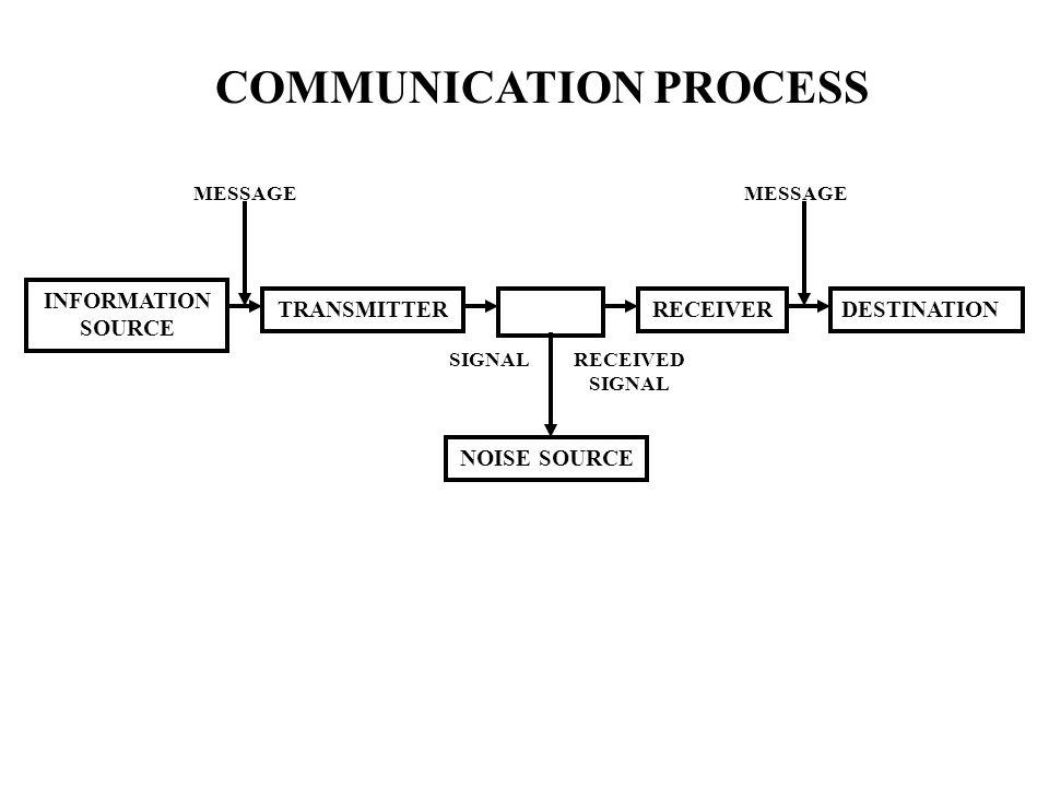 INFORMATION SOURCE TRANSMITTER NOISE SOURCE RECEIVERDESTINATION MESSAGE SIGNALRECEIVED SIGNAL