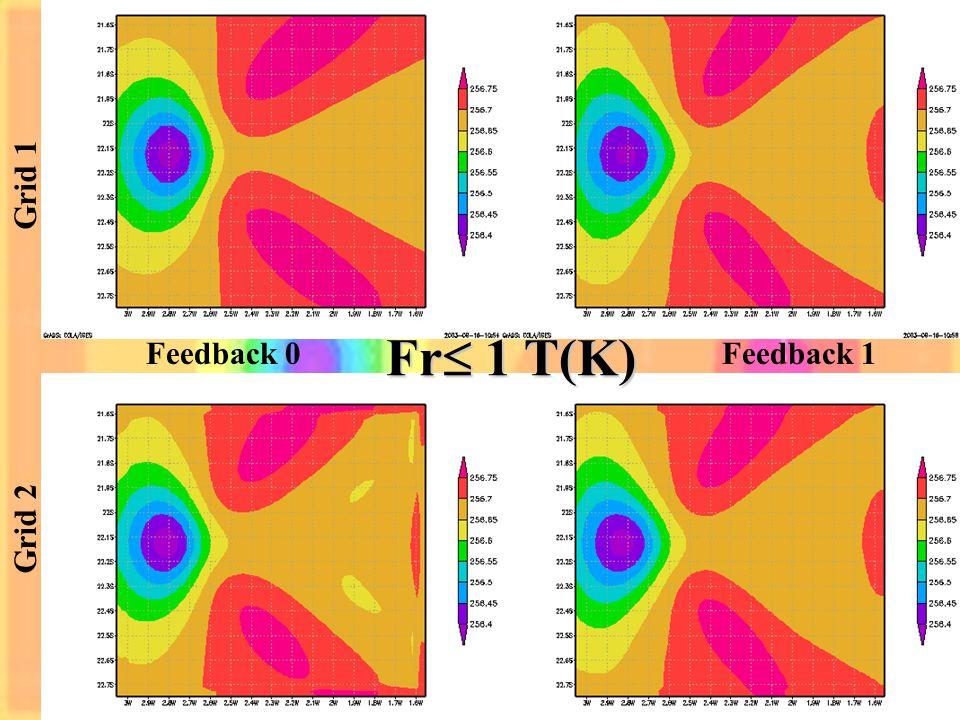 Feedback 0Feedback 1 Fr 1 T(K) Grid 1 Grid 2