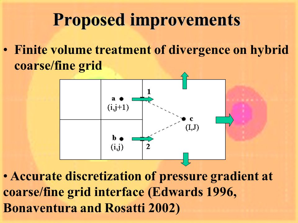 Proposed improvements Finite volume treatment of divergence on hybrid coarse/fine grid Accurate discretization of pressure gradient at coarse/fine grid interface (Edwards 1996, Bonaventura and Rosatti 2002)