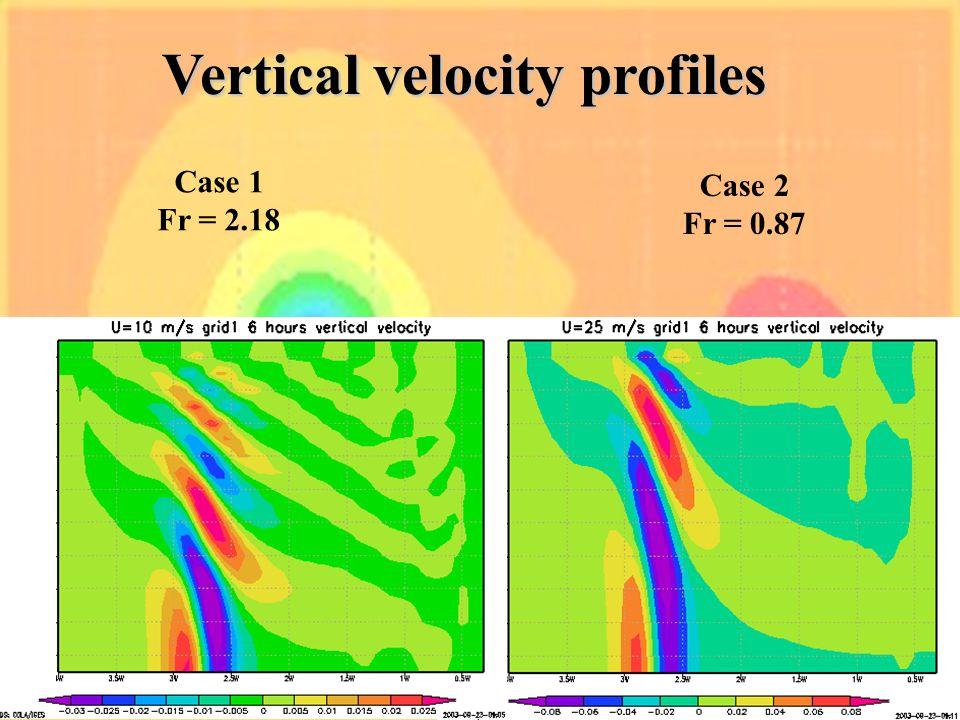 Vertical velocity profiles Case 1 Fr = 2.18 Case 2 Fr = 0.87