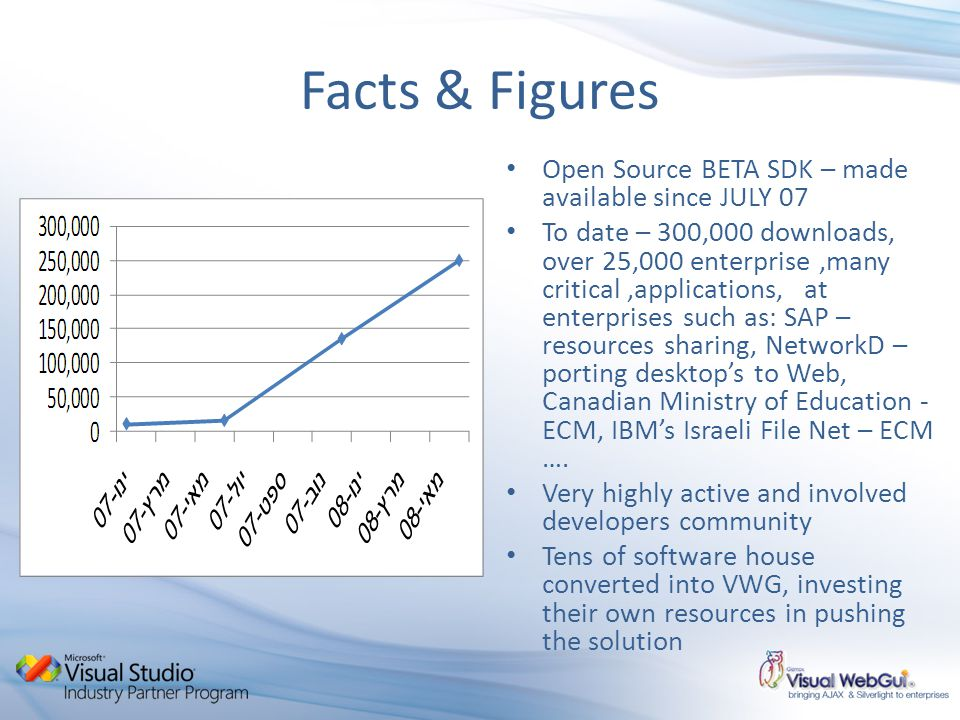 Facts & Figures Open Source BETA SDK – made available since JULY 07 To date – 300,000 downloads, over 25,000 enterprise,many critical,applications, at enterprises such as: SAP – resources sharing, NetworkD – porting desktops to Web, Canadian Ministry of Education - ECM, IBMs Israeli File Net – ECM ….
