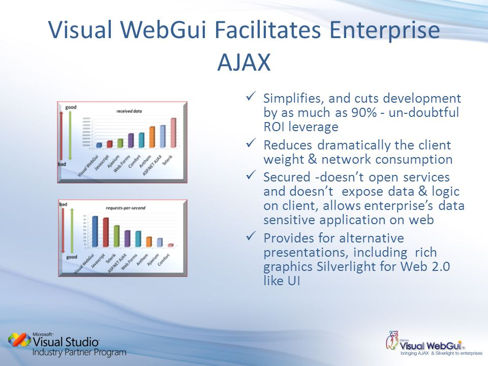 Visual WebGui Facilitates Enterprise AJAX Simplifies, and cuts development by as much as 90% - un-doubtful ROI leverage Reduces dramatically the client weight & network consumption Secured -doesnt open services and doesnt expose data & logic on client, allows enterprises data sensitive application on web Provides for alternative presentations, including rich graphics Silverlight for Web 2.0 like UI