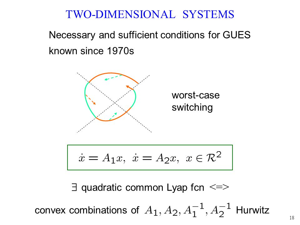 18 TWO-DIMENSIONAL SYSTEMS quadratic common Lyap fcn convex combinations of Hurwitz Necessary and sufficient conditions for GUES known since 1970s worst-case switching