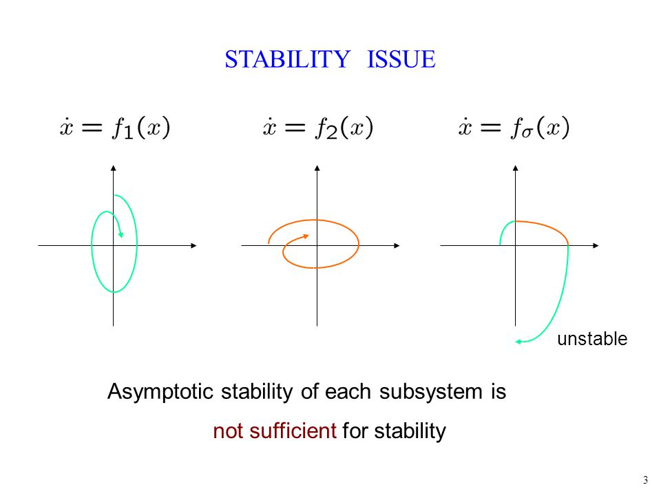 3 STABILITY ISSUE unstable Asymptotic stability of each subsystem is not sufficient for stability