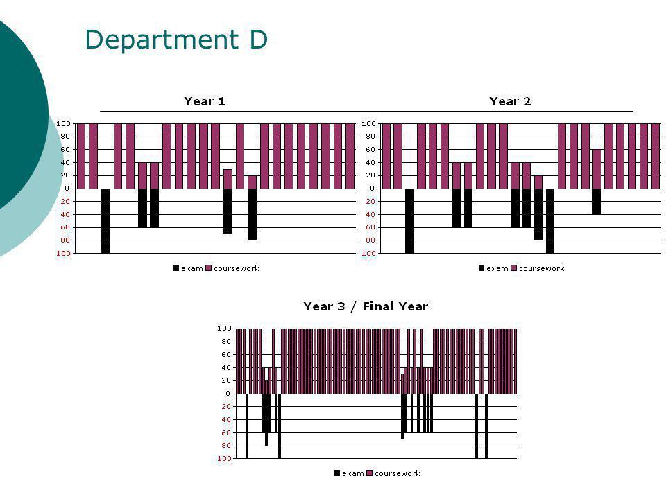 Department D