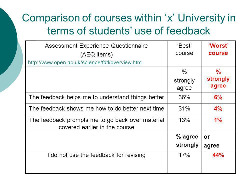 Comparison of courses within x University in terms of students use of feedback Assessment Experience Questionnaire (AEQ items) http://www.open.ac.uk/science/fdtl/overview.htm Best course Worst course % strongly agree % strongly agree The feedback helps me to understand things better36%6% The feedback shows me how to do better next time31%4% The feedback prompts me to go back over material covered earlier in the course 13%1% % agree strongly or agree I do not use the feedback for revising17%44%