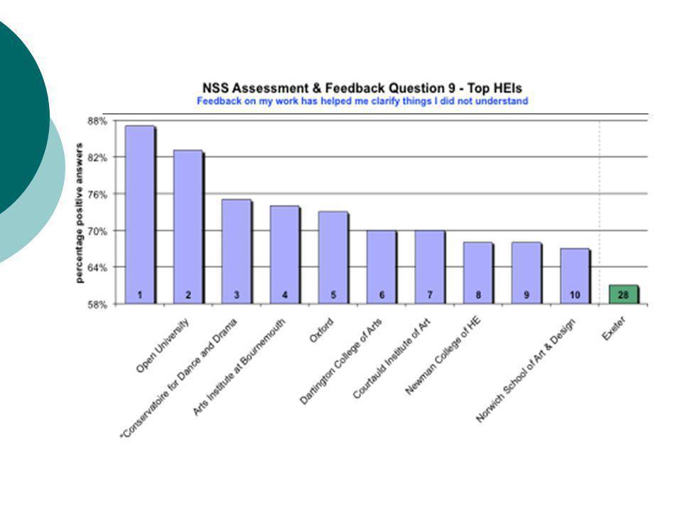 Why feedback.What kind of feedback do learners need.