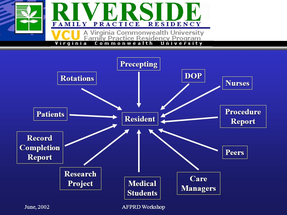 June, 2002AFPRD Workshop Resident Rotations Precepting DOP Patients Nurses Peers Medical Students Care Managers Research Project Procedure Report RecordCompletionReport