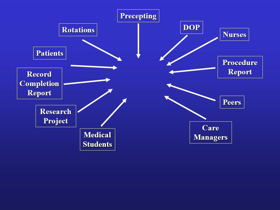 Rotations Precepting DOP Patients Nurses Peers Medical Students Care Managers Research Project Procedure Report RecordCompletionReport