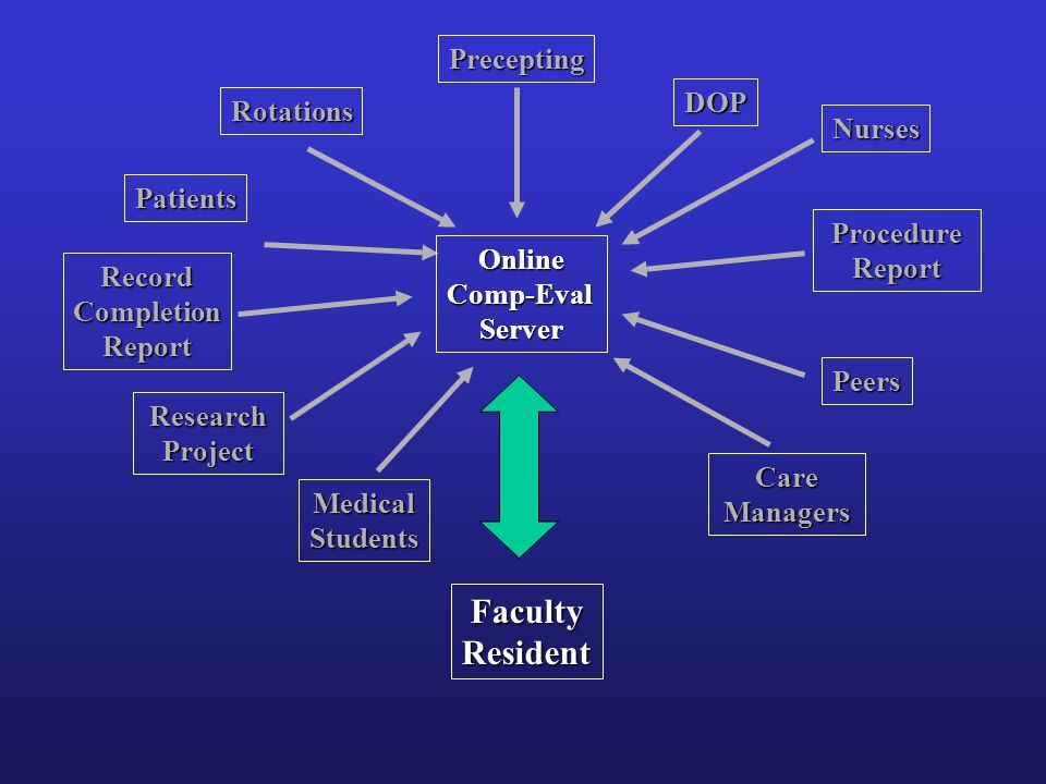 Rotations Precepting DOP Patients Nurses Peers Medical Students Care Managers Research Project Procedure Report RecordCompletionReport OnlineComp-EvalServer FacultyResident