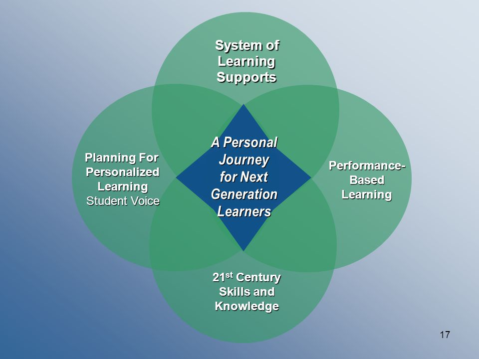 17 Planning For PersonalizedLearning Student Voice Performance-BasedLearning 21 st Century Skills and Knowledge System of LearningSupports
