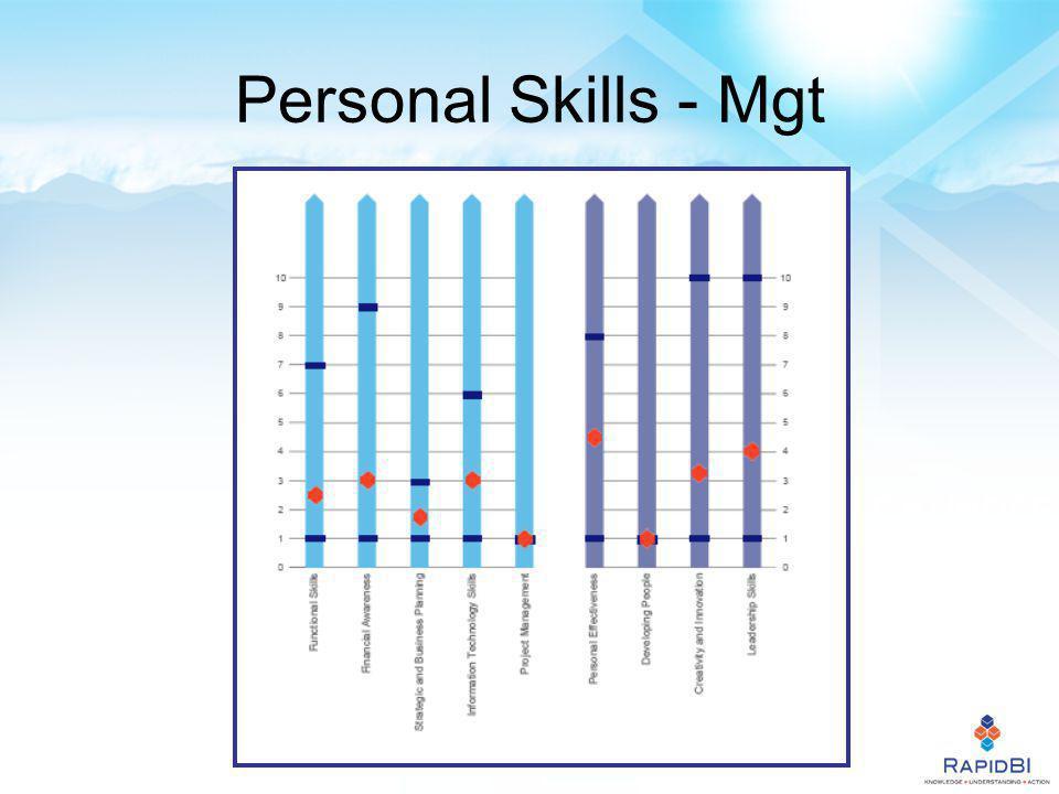 Personal Skills - Mgt