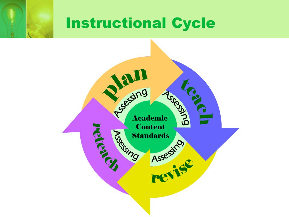 Instructional Cycle Academic Content Standards Academic Content Standards