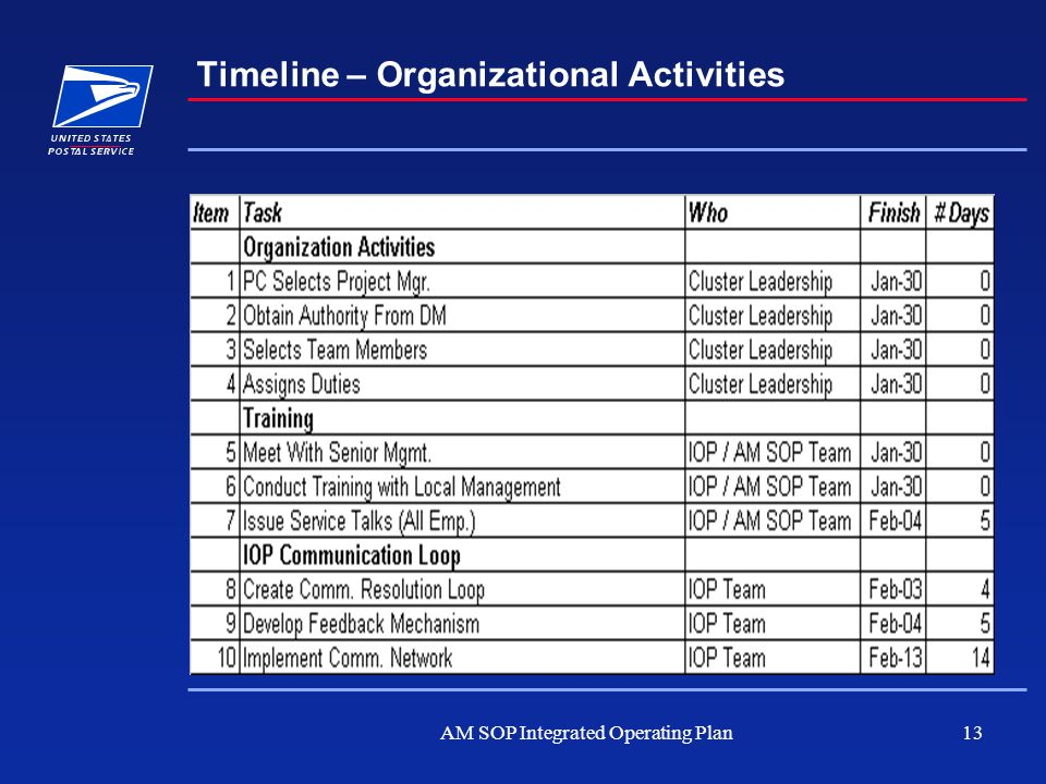 AM SOP Integrated Operating Plan13 Timeline – Organizational Activities