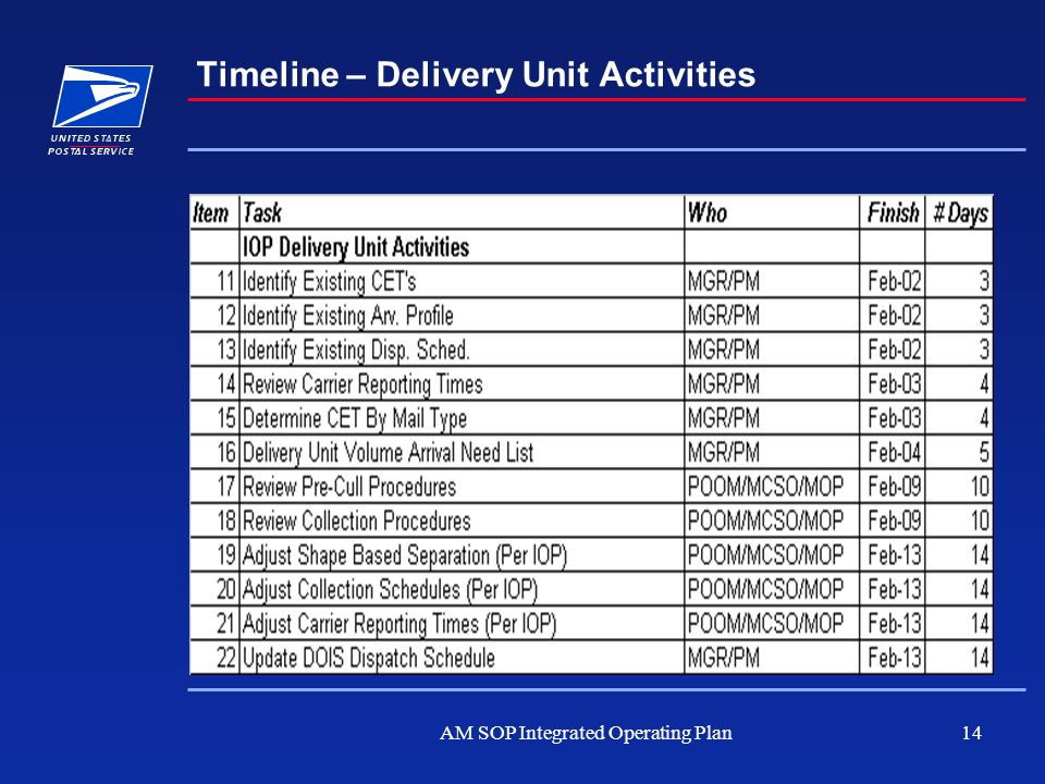AM SOP Integrated Operating Plan14 Timeline – Delivery Unit Activities