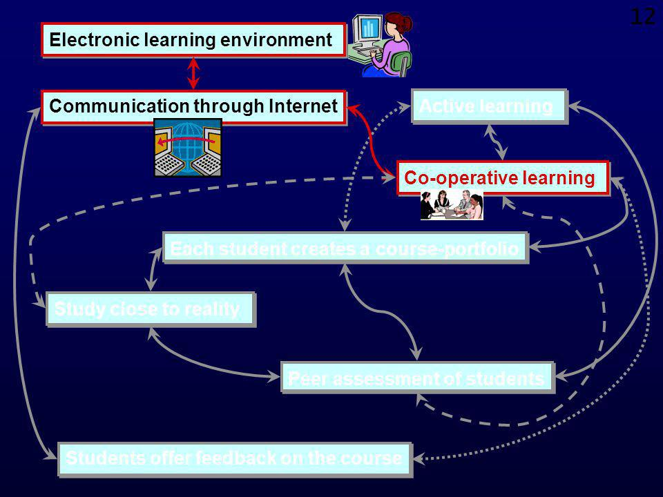 11 Methods for teaching & assessment: communication through the Internet For each course, we have created a discussion group based on e-mail and the WWW.For each course, we have created a discussion group based on e-mail and the WWW.