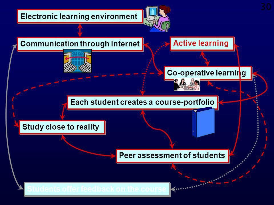 29 Methods for teaching & assessment: peer assessment (2) Some advantages of peer assessment by students are the following:Some advantages of peer ass