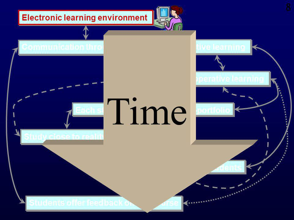 7 Active learning Co-operative learning Study close to reality Communication through Internet Each student creates a course-portfolio Peer assessment of students Students offer feedback on the course Electronic learning environment