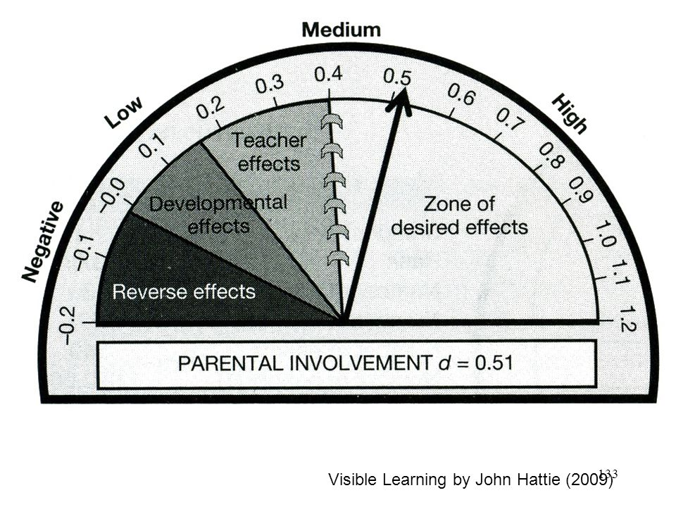 Visible Learning by John Hattie (2009) 133