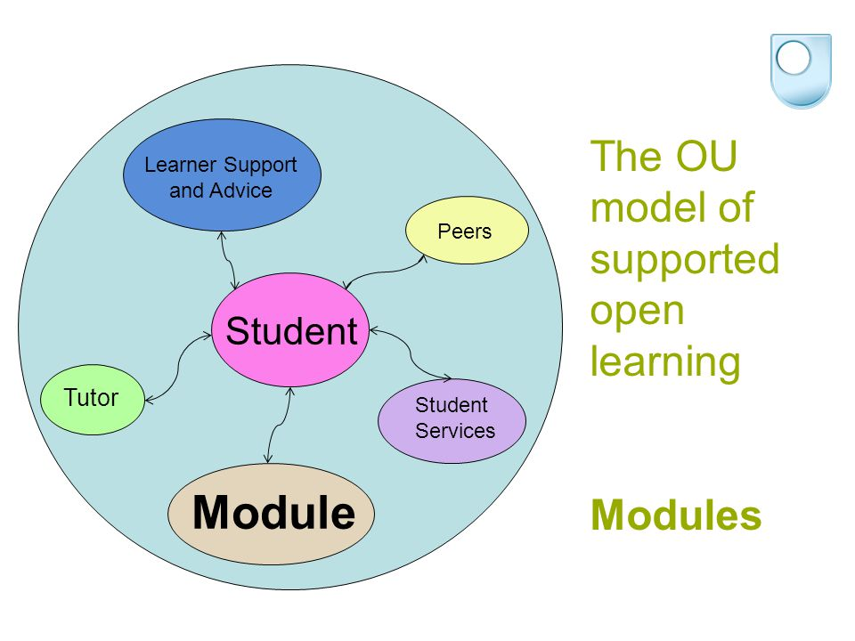 The OU model of supported open learning Modules Module Student Services Learner Support and Advice Peers Tutor Student